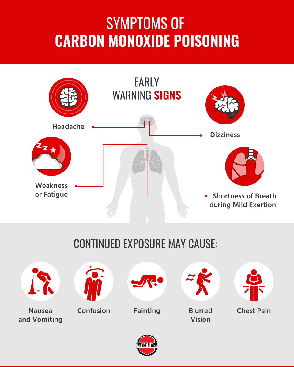 Common Causes of Carbon Monoxide Poisoning | Wayne Alarm